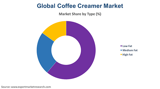Global Coffee Creamer Market By Type