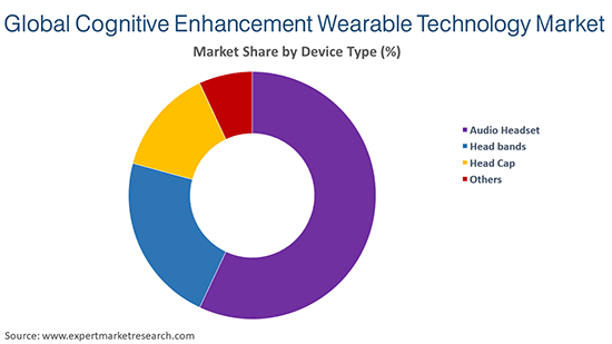 Global Cognitive Enhancement Wearable Technology Market by Device Type