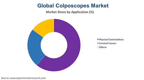 Global Colposcopes Market By Application