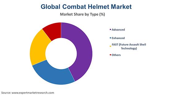 Global Combat Helmet Market By Type