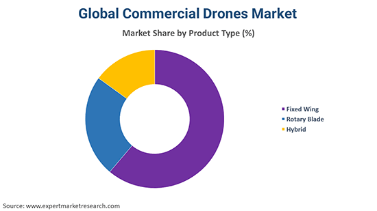 Global Commercial Drone Market By Technology