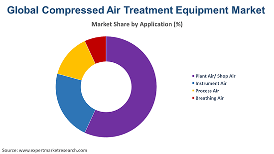 Global Compressed Air Treatment Equipment Market By Application