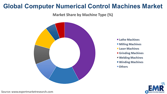 Computer Numerical Control Machines Market by Type