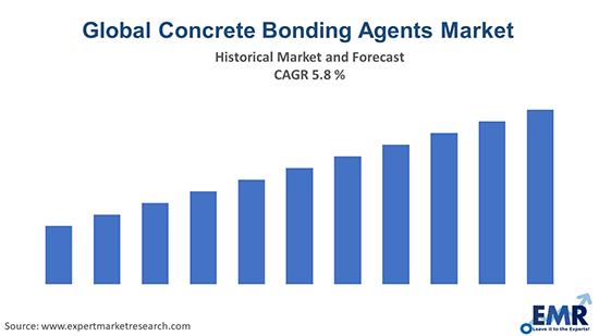 Global Concrete Bonding Agents Market