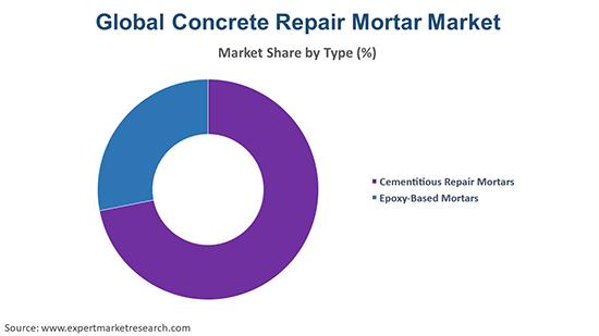 Global Concrete Repair Mortar Market by Type