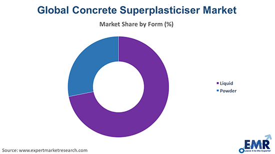 Concrete Superplasticiser Market by Form