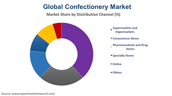 Global Confectionery Market By Distribution channel