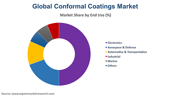 Global Conformal Coatings Market By End Use