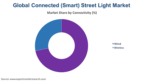 Global Connected (Smart) Street Light Market By Connectivity
