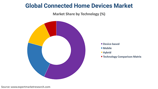 Global Connected Home Devices Market By Technology