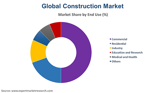 Global Construction Market By End Use