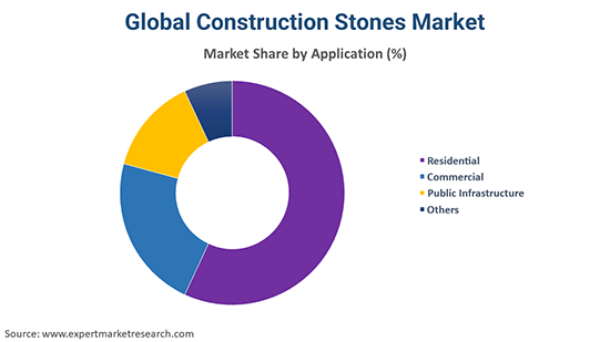 Global Construction Stones Market By Application