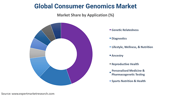 Global Consumer Genomics Market By Application