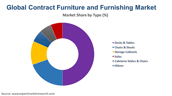 Global Contract Furniture and Furnishing Market By Type