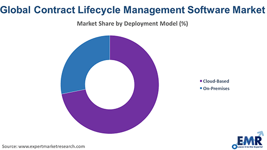 Contract Lifecycle Management Software Market by Deployment Model