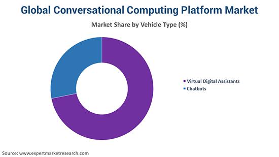 Global Conversational Computing Platform Market By Vehicle Type