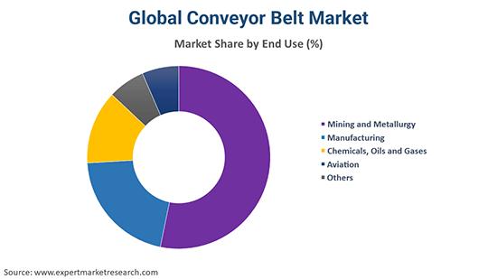 Global Conveyor Belt Market By End Use