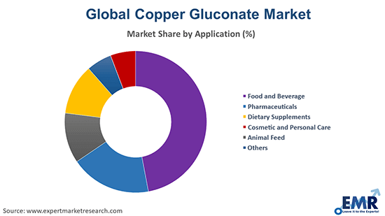 Copper Gluconate Market by Application