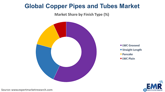 Copper Pipes and Tubes Market by Finish Type