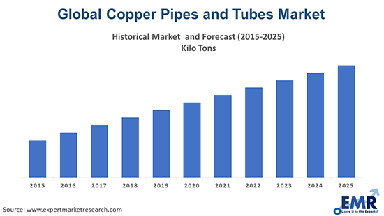 Copper Pipes and Tubes Market