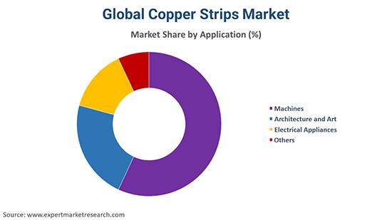 Global Copper Strips Market By Application