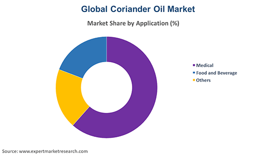 Global Coriander Oil Market By Application