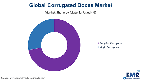 Corrugated Boxes Market by material used