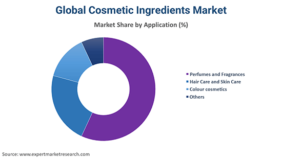 Global Cosmetic Ingredients Market By Application
