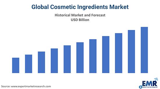 Global Cosmetic Ingredients Market