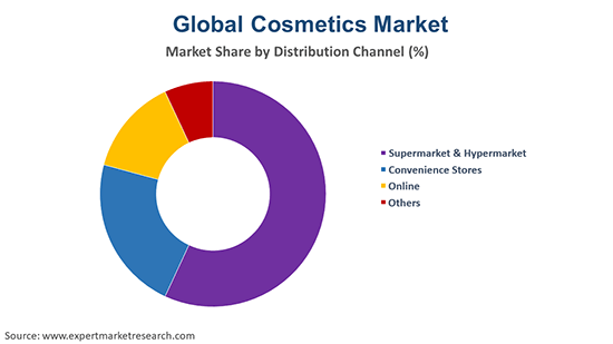 Global Cosmetics Market By Distribution Channel