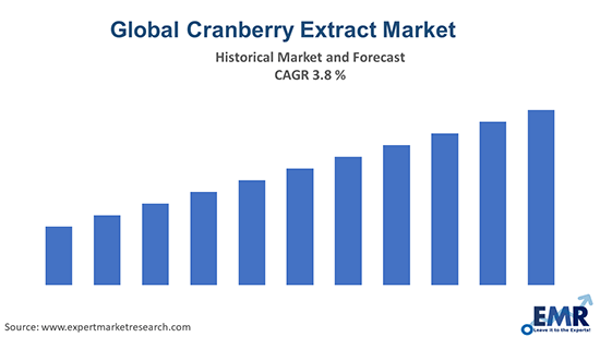 Global Cranberry Extract Market
