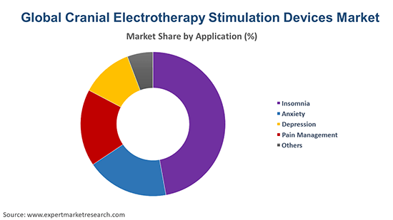 Global Cranial Electrotherapy Stimulation Devices Market By Application