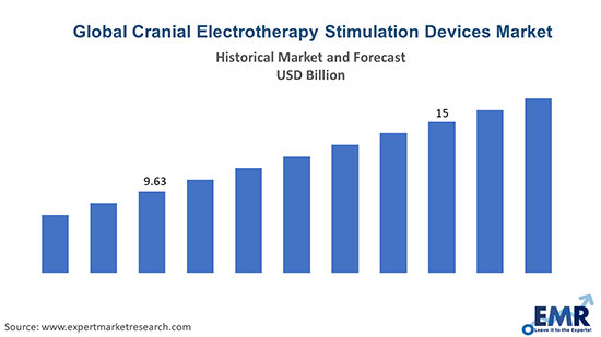 Global Cranial Electrotherapy Stimulation Devices Market