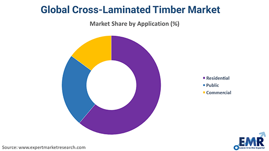Cross-Laminated Timber Market by Application