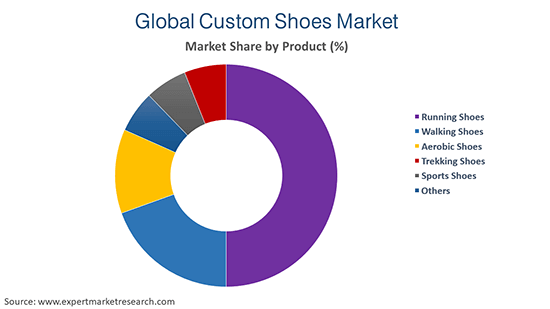 Global Custom Shoes Market by Product