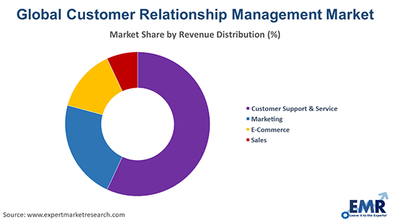 Customer Relationship Management Market by revenue distribution