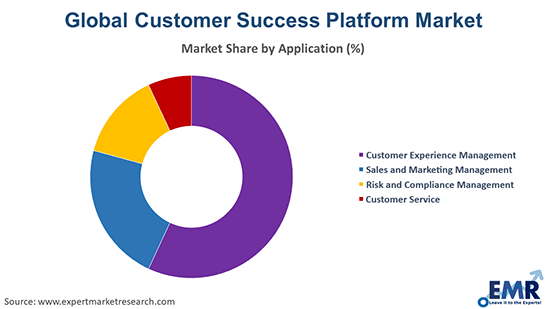 Customer Success Platform Market by Application