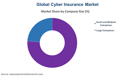Global Cyber Insurance Market By Company Size