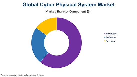 Global Cyber Physical System Market By Component