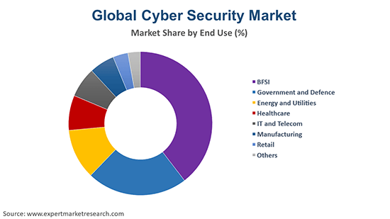 Global Cyber Security Market By End Use
