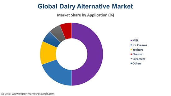 Global Dairy Alternative Market By Application