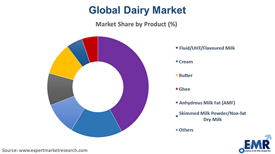 Dairy Market by Product