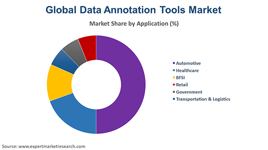 Global Data Annotation Tools Market Application