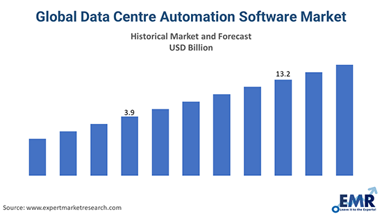 Global Data Centre Automation Software Market