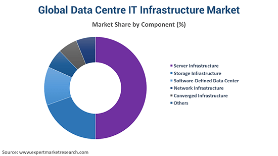 Global Data Centre IT Infrastructure Market By Component