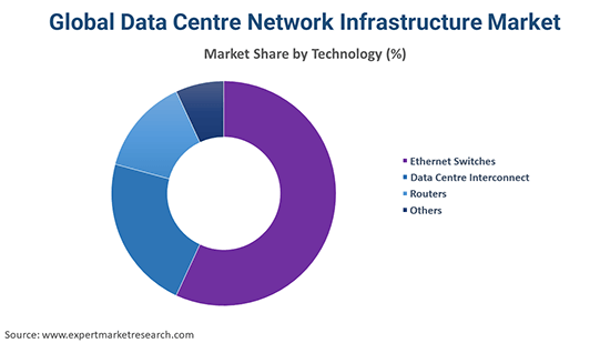 Global Data Centre Network Infrastructure Market By Technology