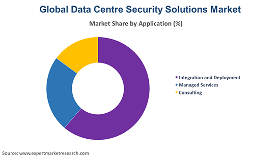 Global Data Centre Security Solutions Market By Application
