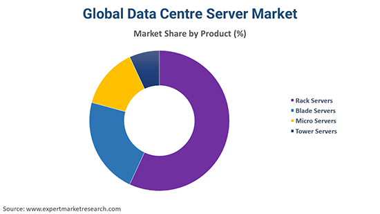 Global Data Centre Server Market By Product