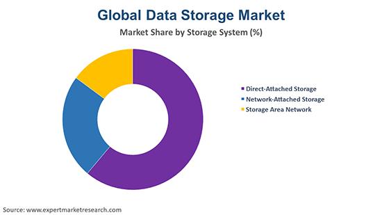 Global Data Storage Market By Storage System
