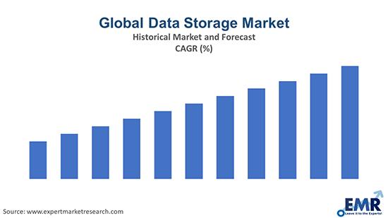 Global Data Storage Marke